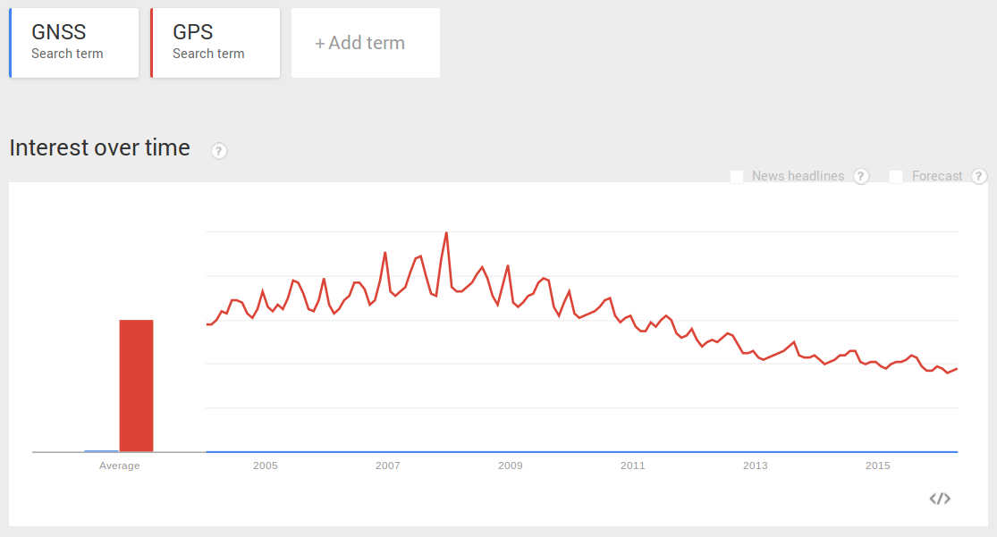 Google Trends: GPS vs GNSS