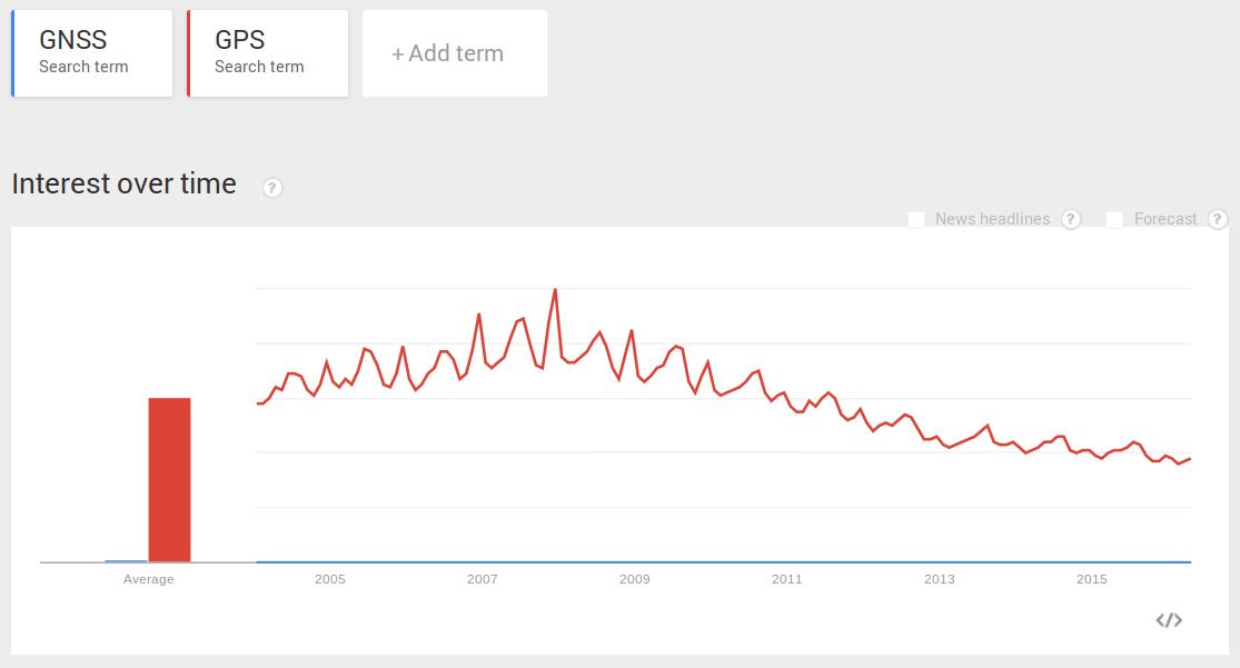 Google Trends: GPS vs GNSS