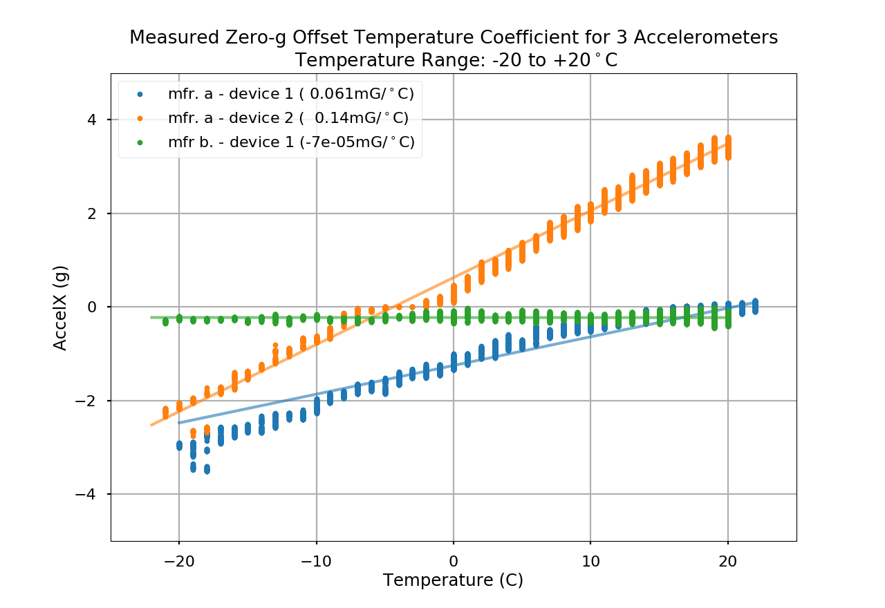 Example of zero-g offset temperature coefficient measurement