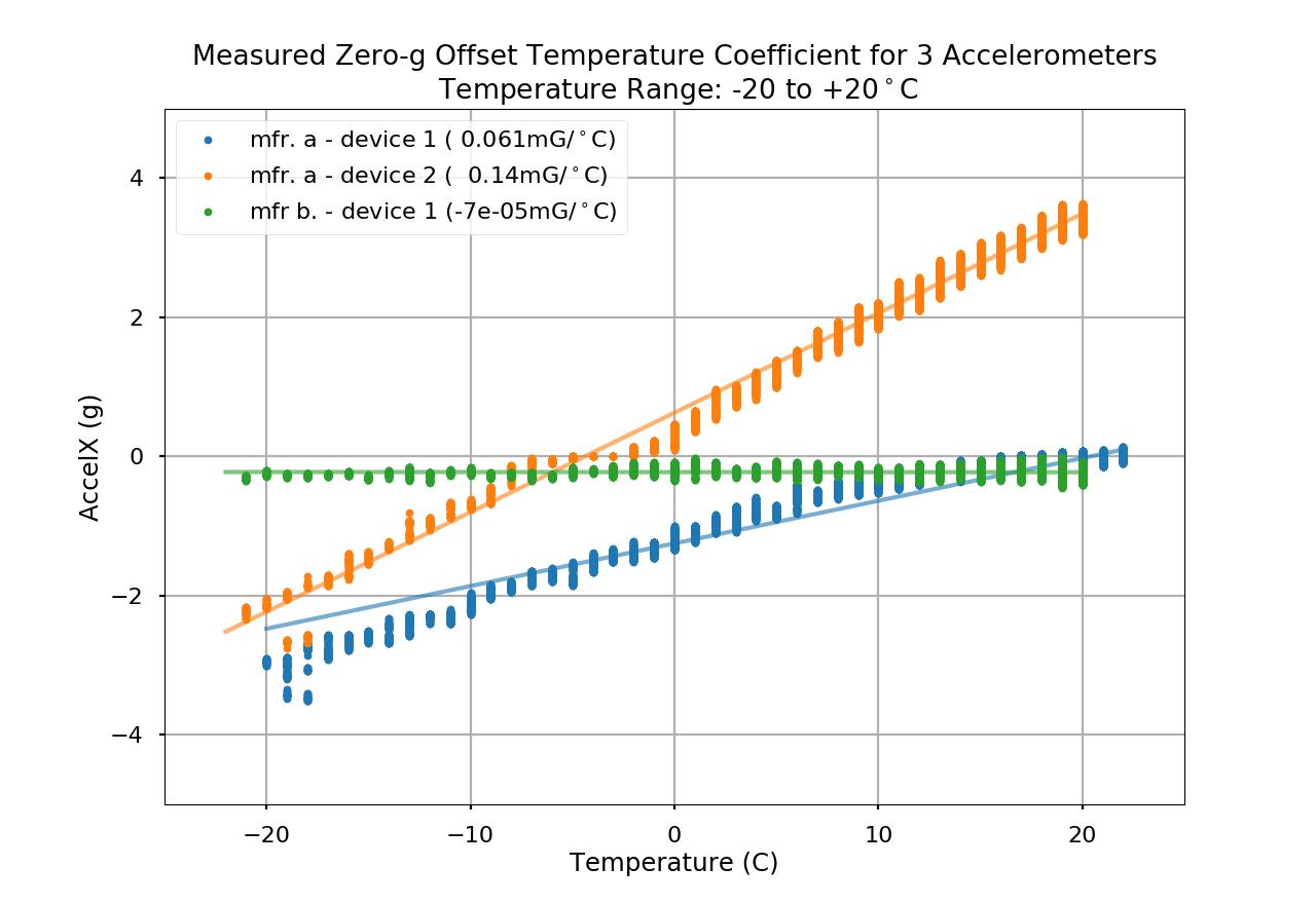 Example of zero-g offset temperature coefficient measurement