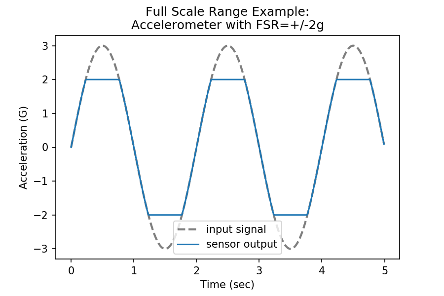 Example simulation visualizing the effect of accelerometer full scale range