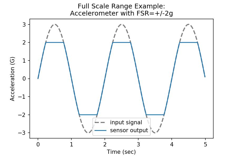 Example simulation visualizing the effect of accelerometer full scale range