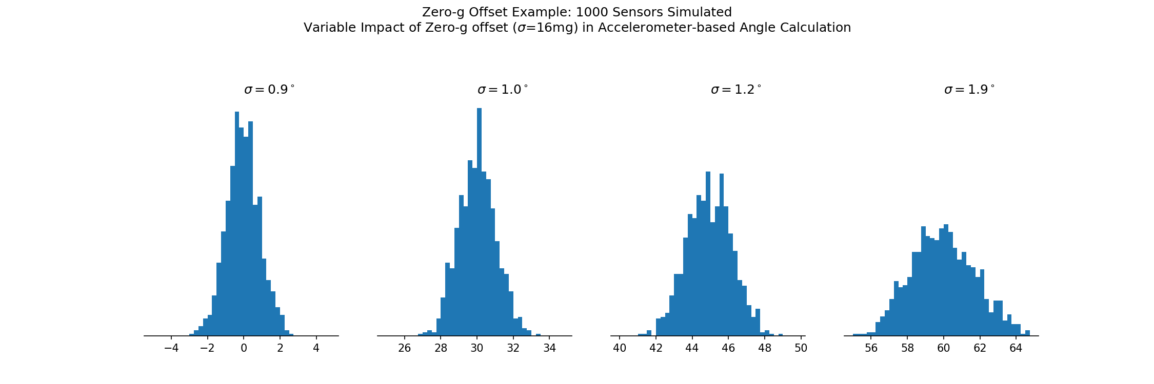 Example simulation visualizing the effect of accelerometer zero-g offset