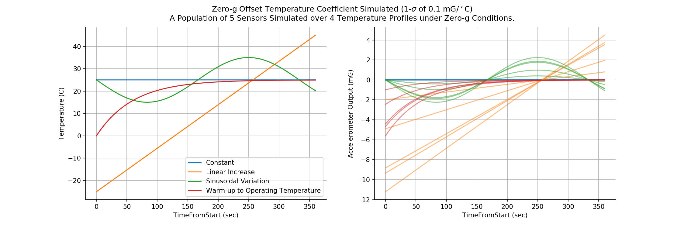 Example simulation visualizing the effect of accelerometer zero-g offset temperature coefficient over a range of temperature profiles