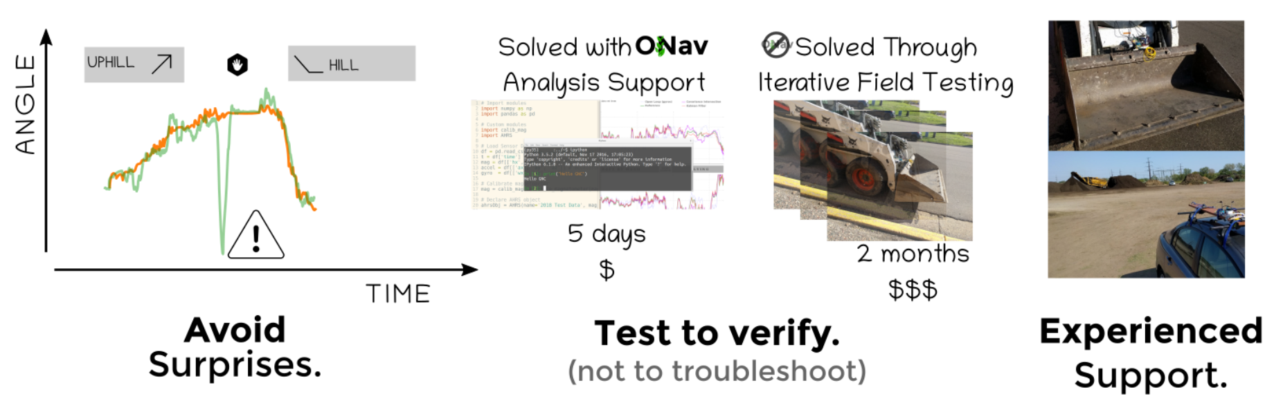 Diagram illustrating benefit of ONav Support Service.